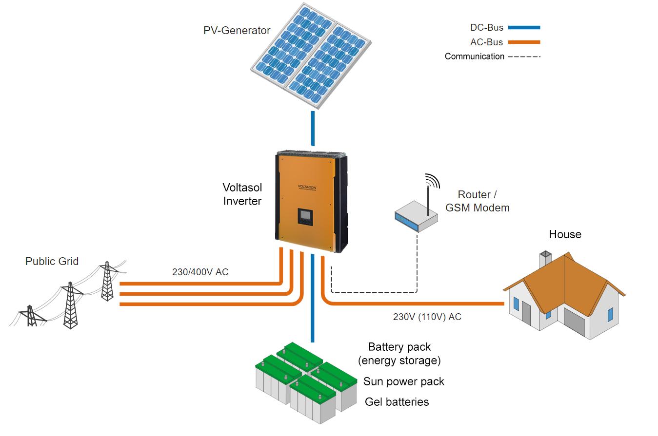 HYBRID solar inverter concept diagram 10kw three phase